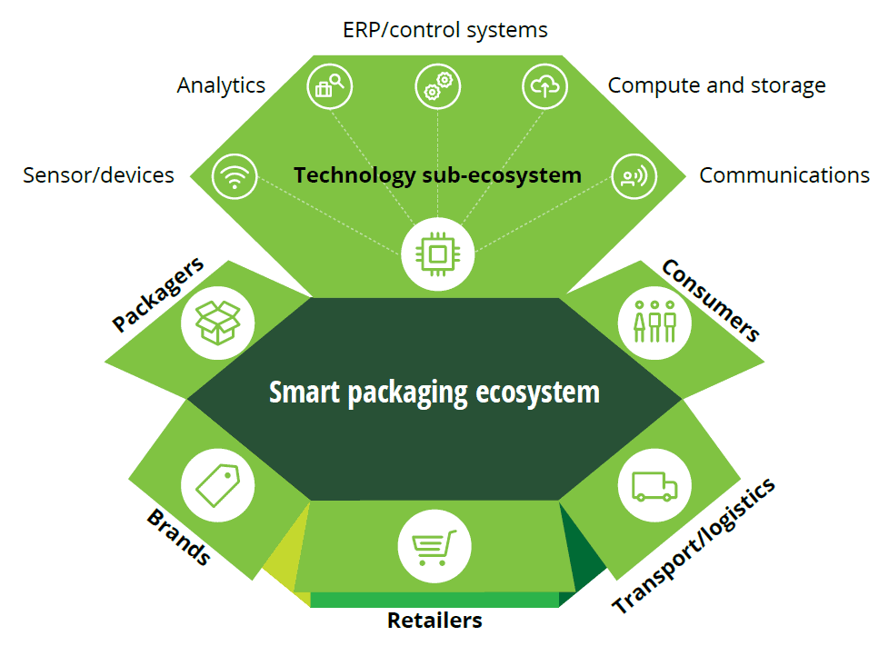 PACKING IS TRACKING: SMART PACKAGING THAT ACCELERATES THE LIFE OF LOGISTICS.
