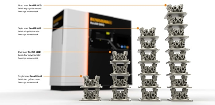 RenAM 500 series additive manufacturing systems