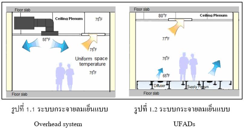 Underfloor Air Distribution System