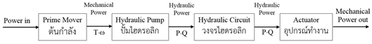 Could resizing the hydraulic actuator help saving power?