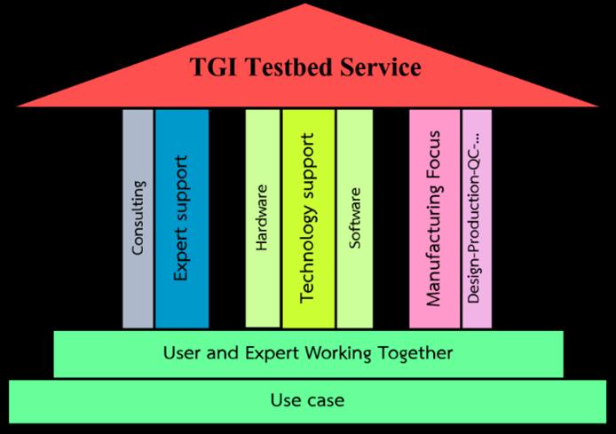 การทำงานของ Testbed service ในสถาบันไทย-เยอรมัน TGI
