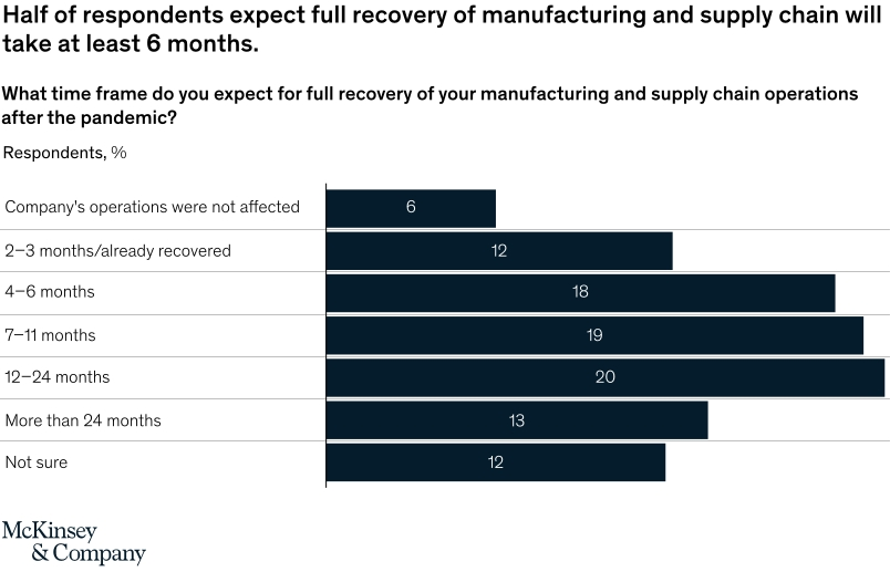 Half of respondents expect full recovery of manufacturing and supply chain will take at least 6 months.